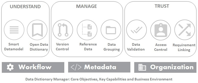 Understand Manage And Trust Your Data