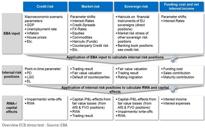 Risk model implementation: Basel-II, Solvency-II, IFRS9