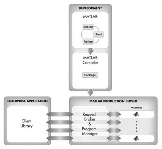 MATLAB Compiler (SDK), Web deployment, Production Server